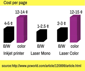 Inkjet Vs Color Laser Cost Per Page